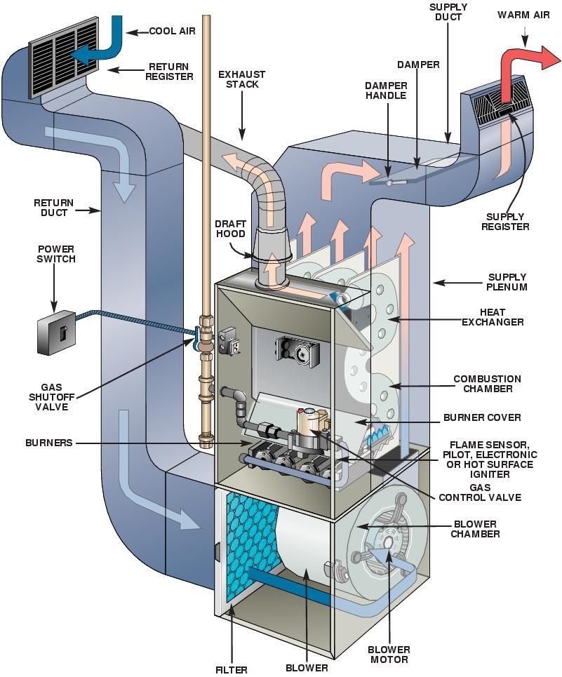 image?w=320 pressure switch furnace trouble shooting help Old Furnace Wiring Diagram at arjmand.co