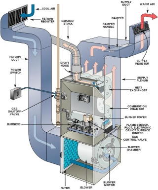 How To Test Flame Sensor Furnace Trouble Shooting Help - Lennox boiler wiring diagram
